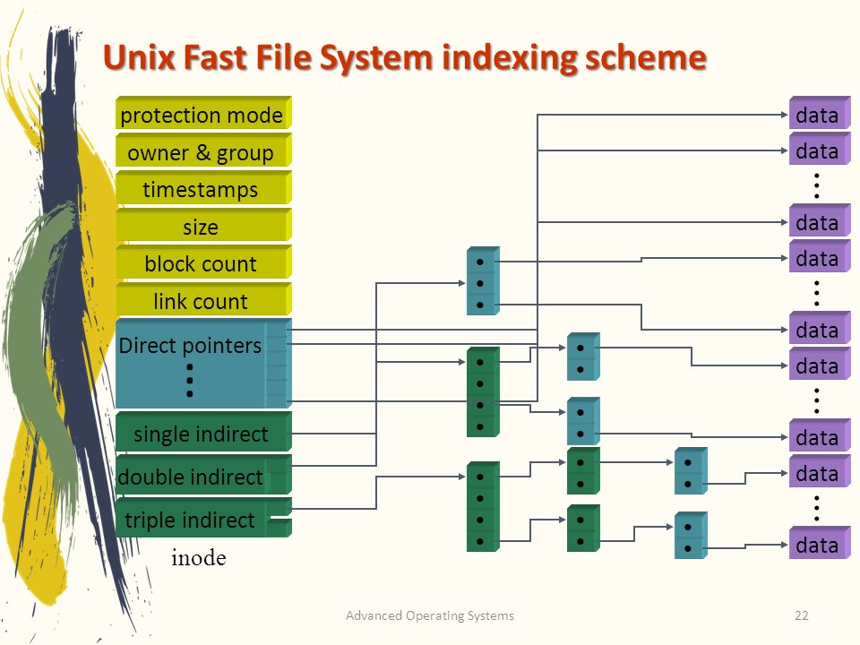 Unix Fast File System indexing scheme