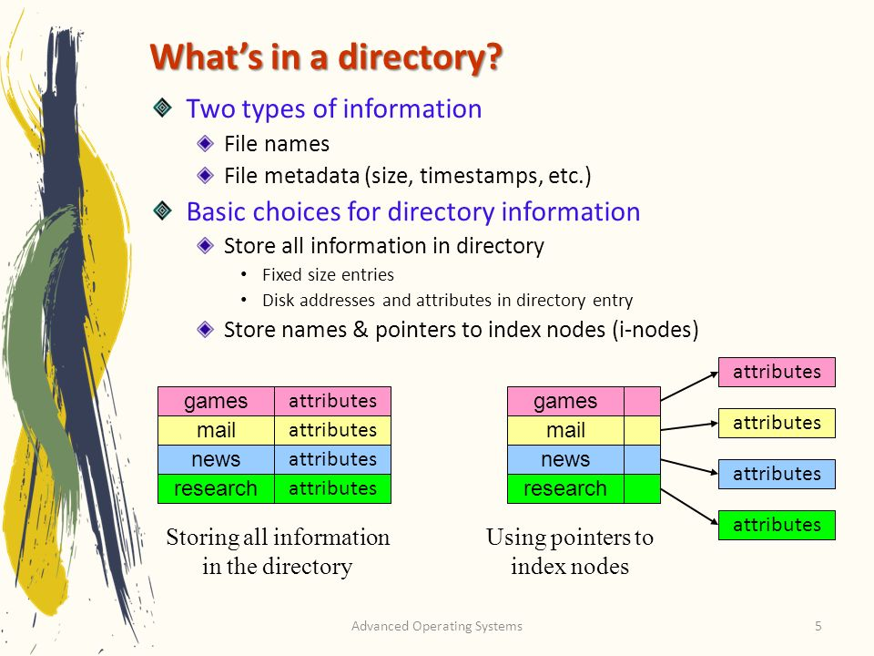 What's in a directory Two types of information