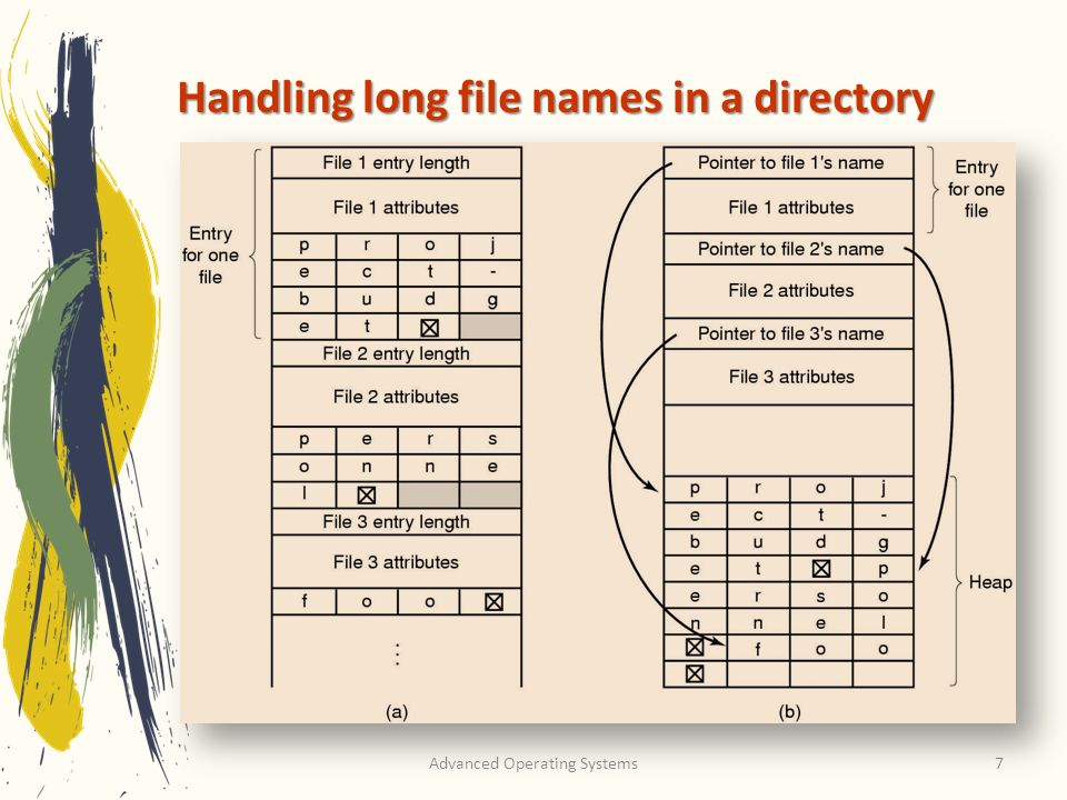 Handling long file names in a directory