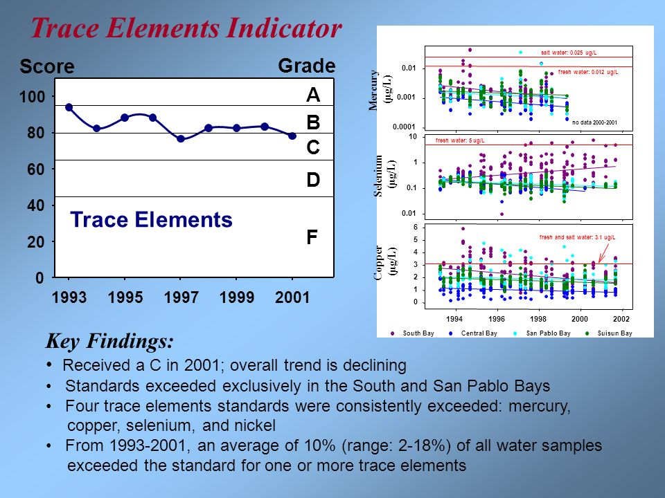 Trace Elements Indicator