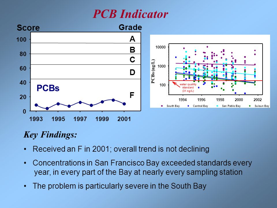 PCB Indicator Key Findings: PCBs Score Grade A B C D F