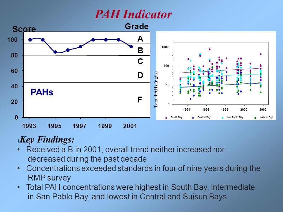 PAH Indicator PAHs Score Grade A B C D F