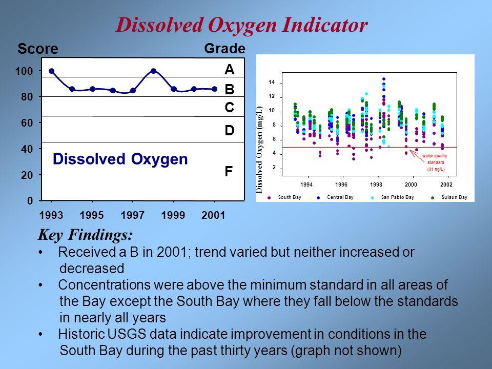 Dissolved Oxygen Indicator