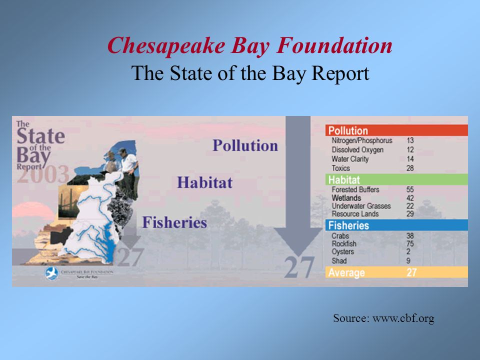 Chesapeake Bay Foundation The State of the Bay Report