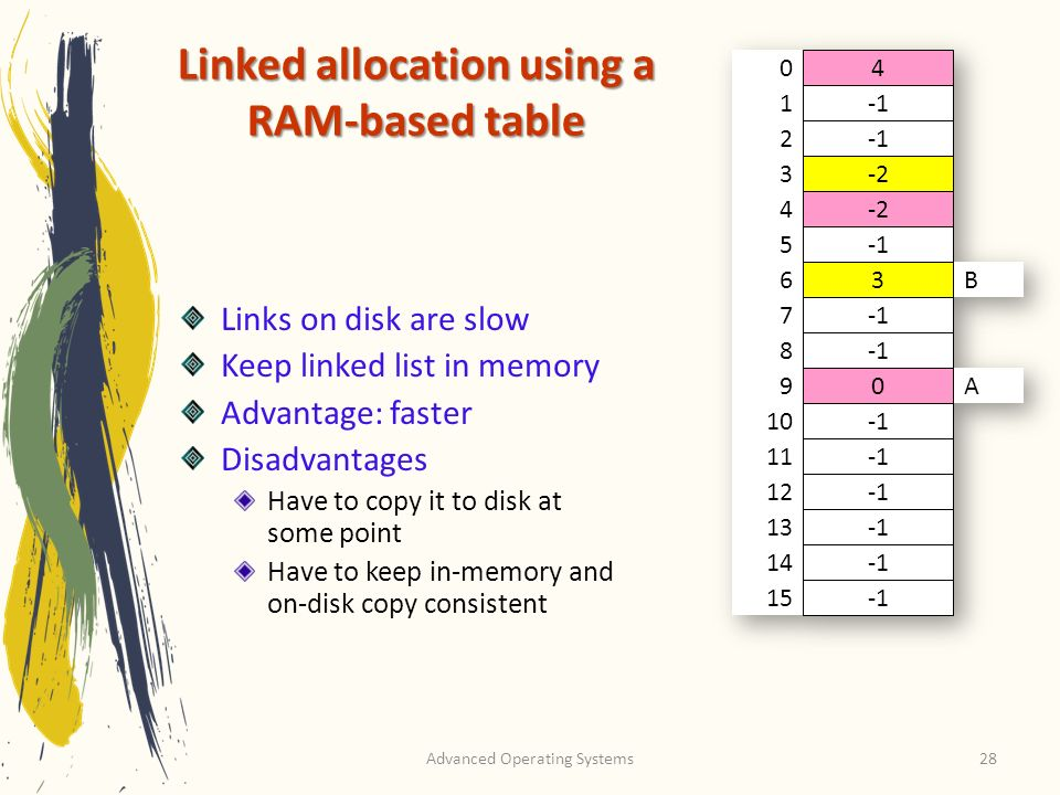 Linked allocation using a
