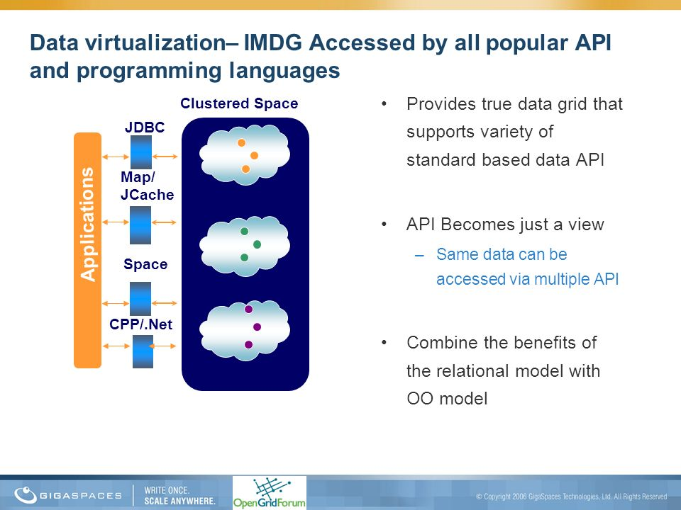 Data virtualization– IMDG Accessed by all popular API and programming languages