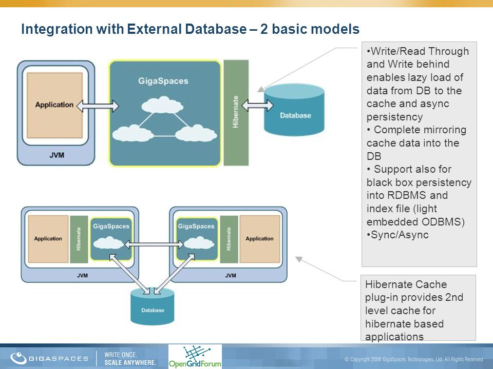 Integration with External Database – 2 basic models