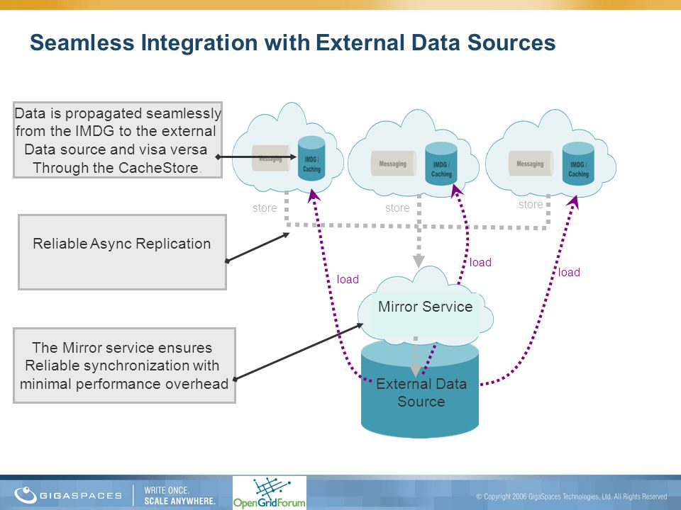 Seamless Integration with External Data Sources
