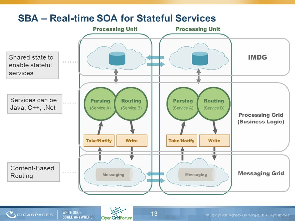 SBA – Real-time SOA for Stateful Services