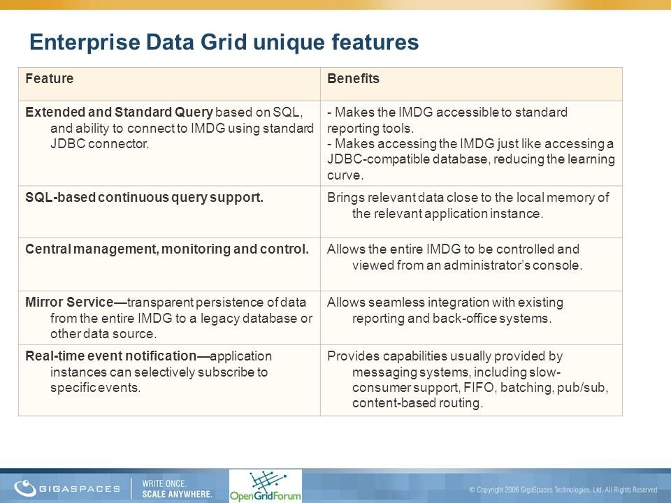Enterprise Data Grid unique features