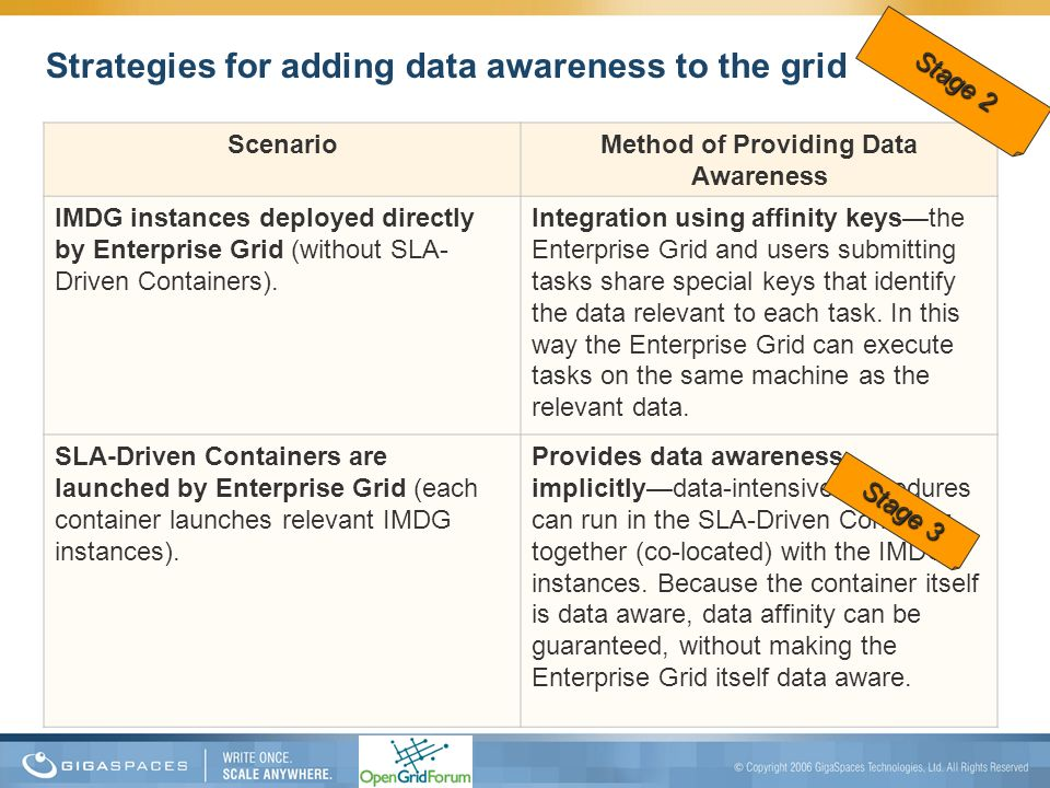 Strategies for adding data awareness to the grid