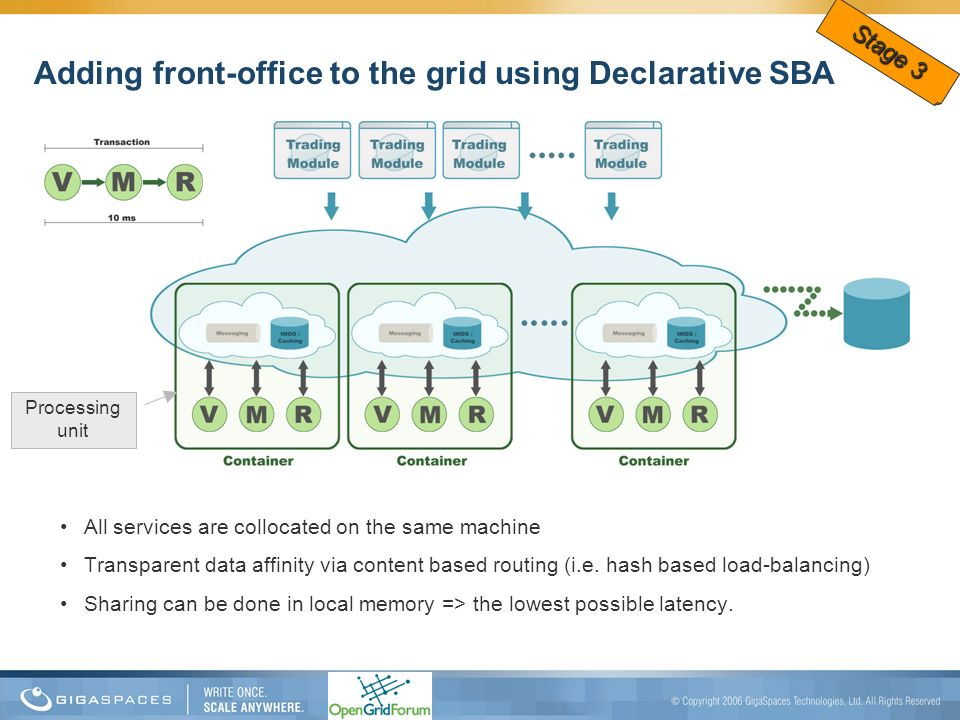 Adding front-office to the grid using Declarative SBA