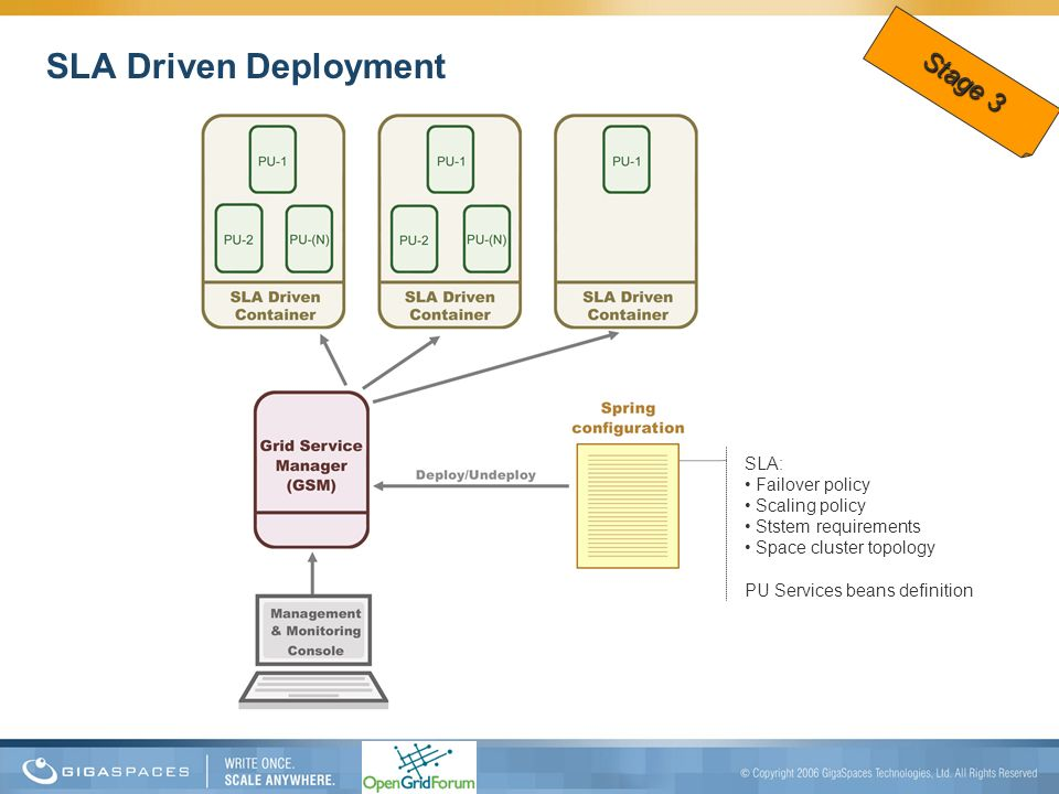 SLA Driven Deployment Stage 3 SLA: Failover policy Scaling policy
