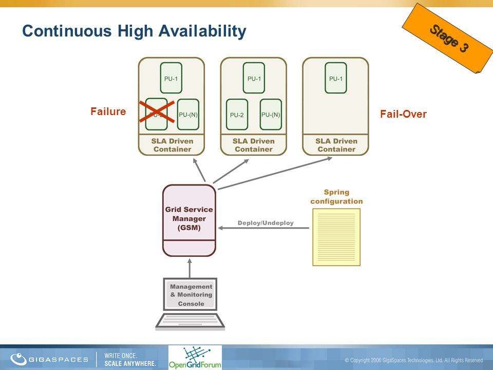 Continuous High Availability