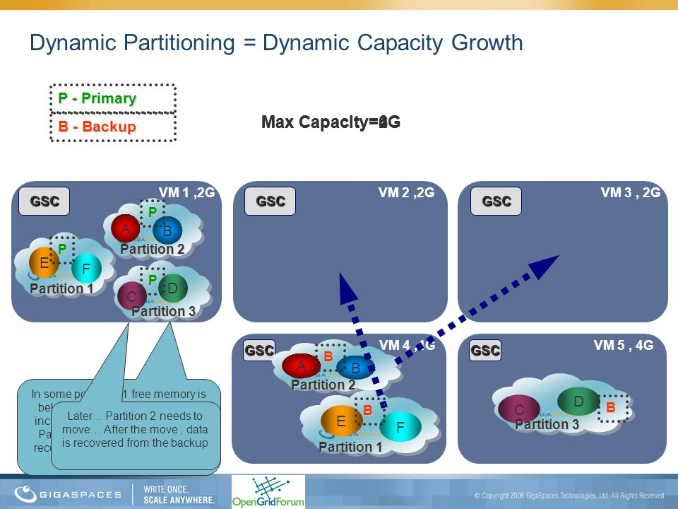 Dynamic Partitioning = Dynamic Capacity Growth
