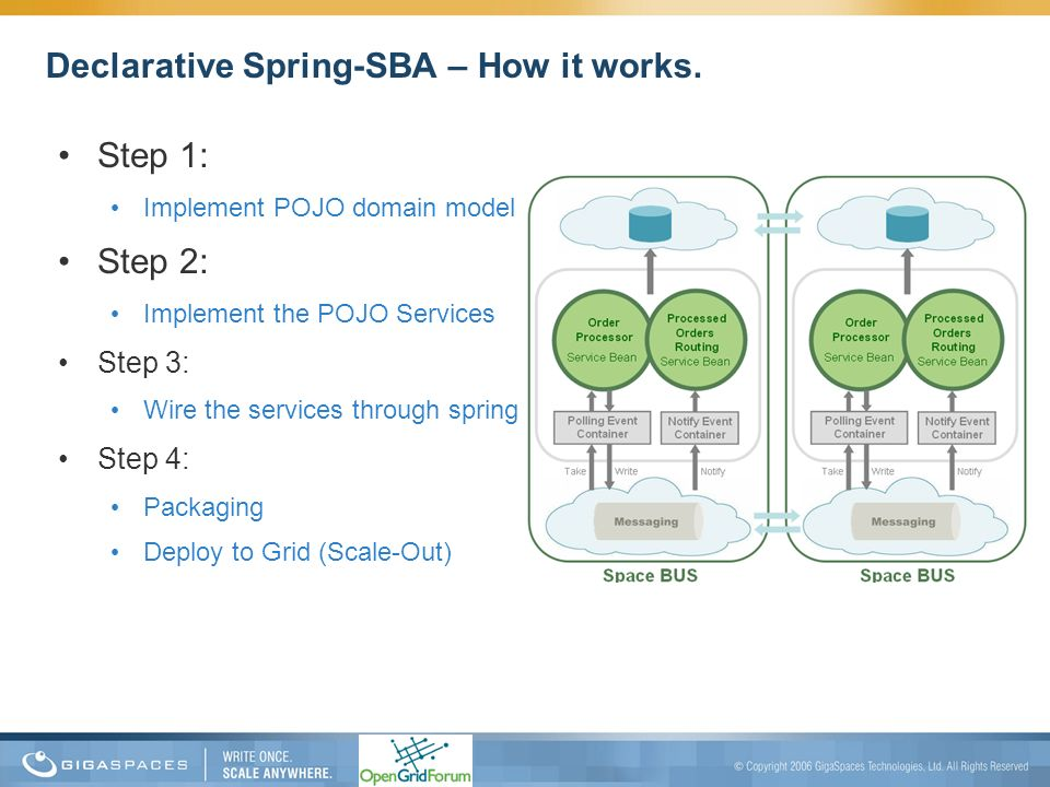 Declarative Spring-SBA – How it works.