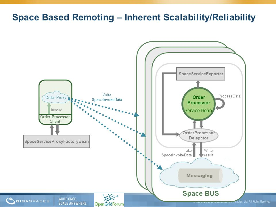 Space Based Remoting – Inherent Scalability/Reliability