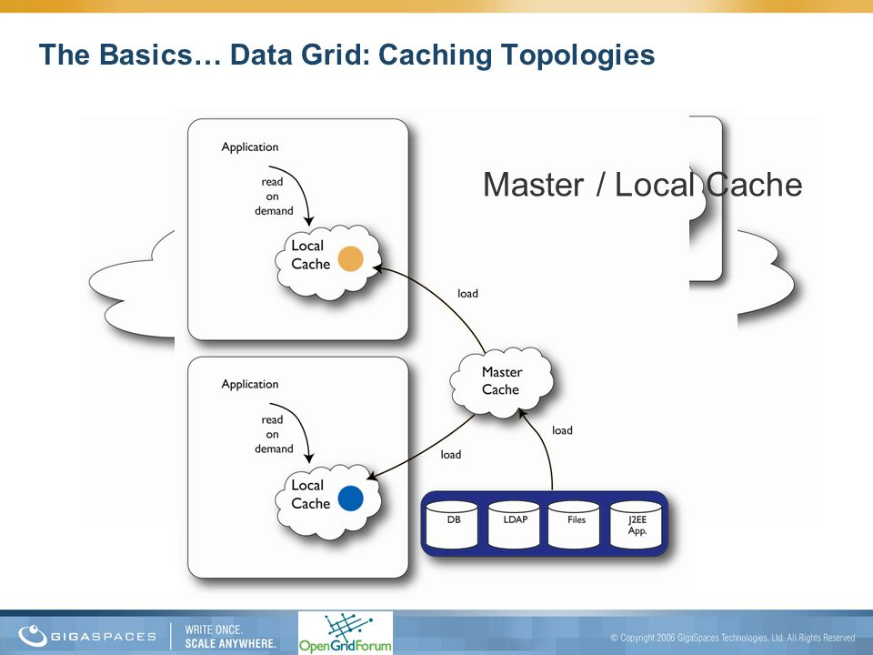 The Basics… Data Grid: Caching Topologies