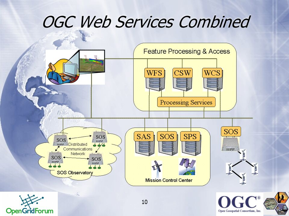 OGC Web Services Combined