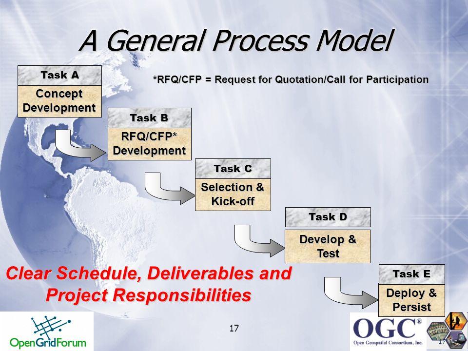 A General Process Model