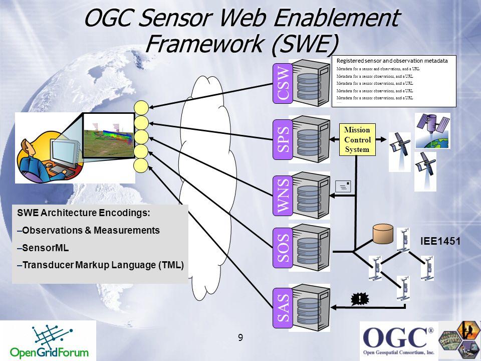 OGC Sensor Web Enablement Framework (SWE)