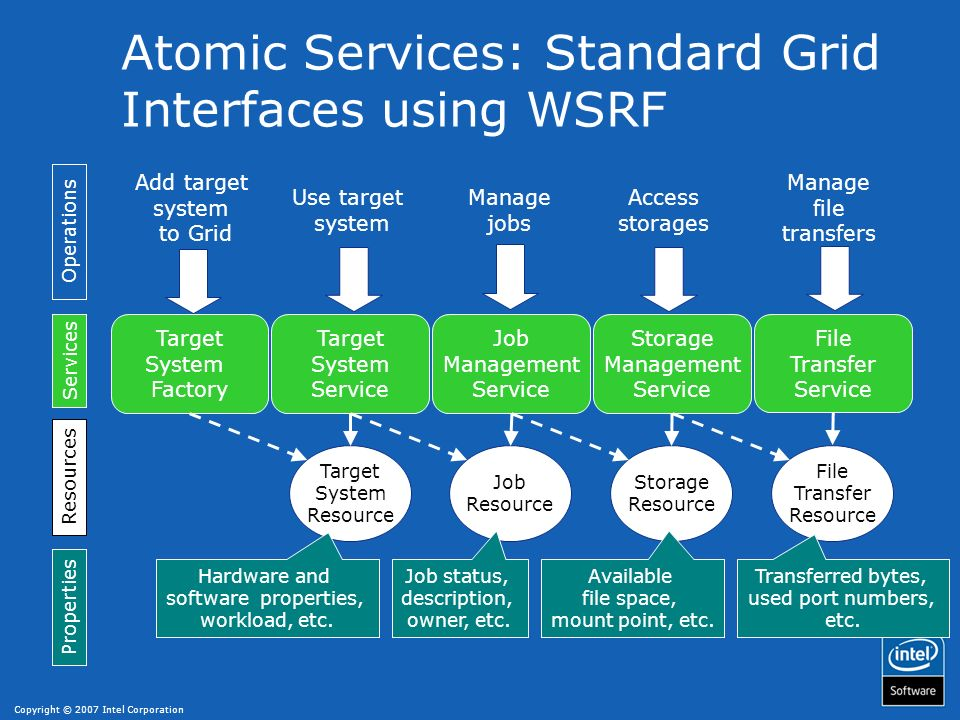 Atomic Services: Standard Grid Interfaces using WSRF