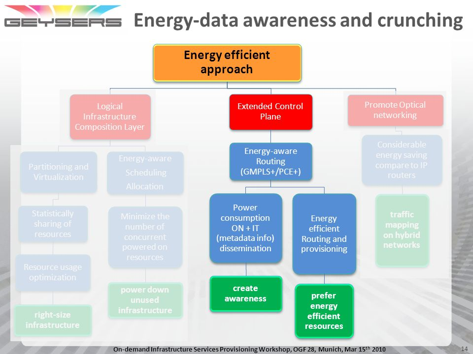 Energy-data awareness and crunching