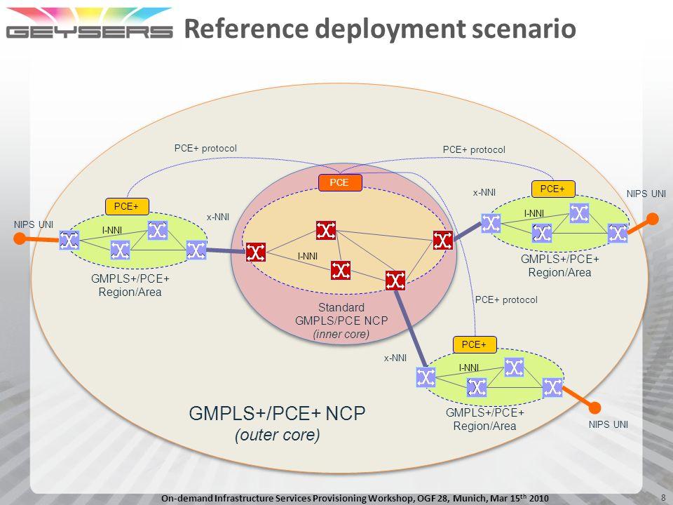 Reference deployment scenario