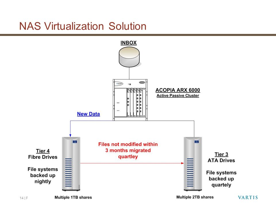 NAS Virtualization Solution
