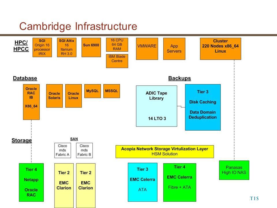 Cambridge Infrastructure