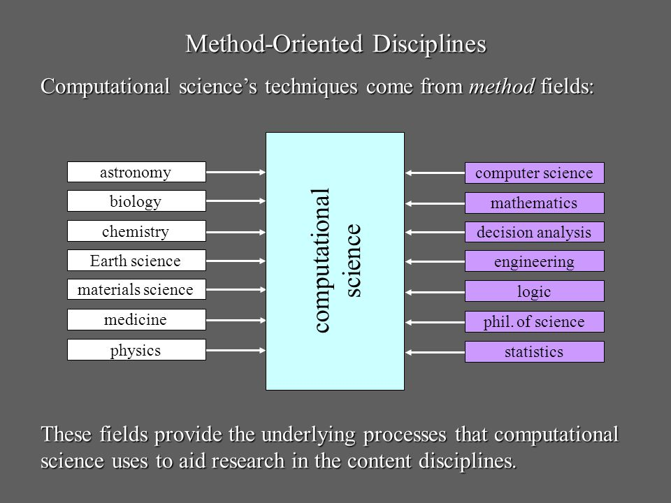 Method-Oriented Disciplines