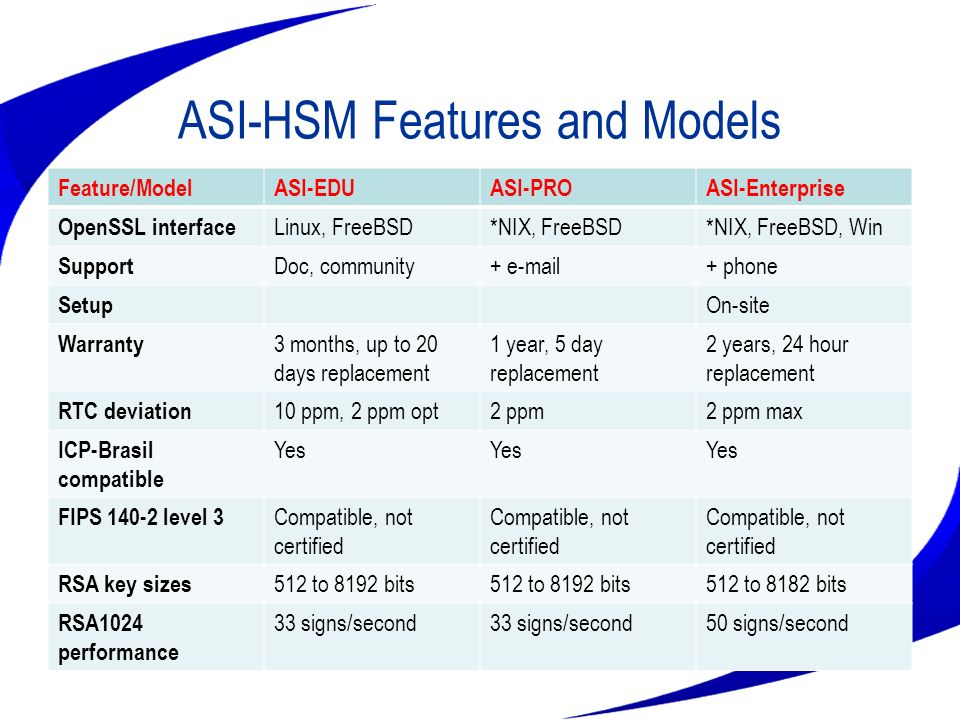 ASI-HSM Features and Models