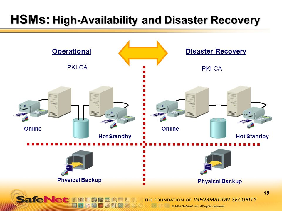 HSMs: High-Availability and Disaster Recovery