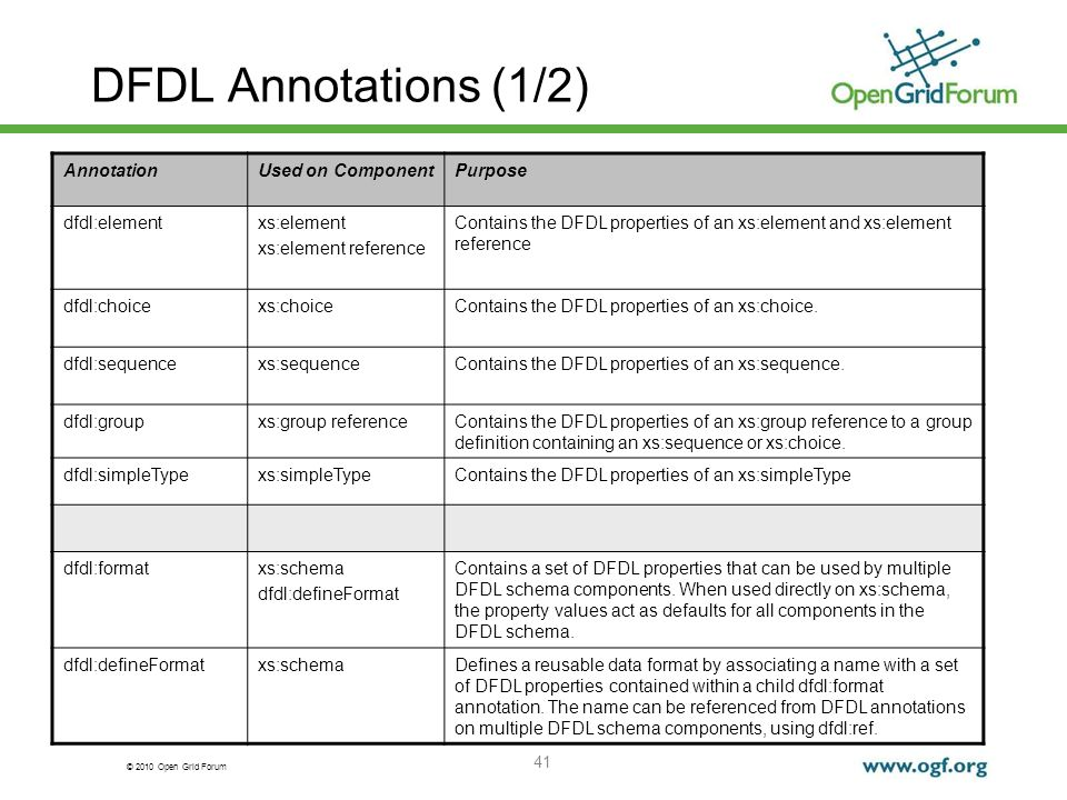 DFDL Annotations (1/2) Annotation Used on Component Purpose