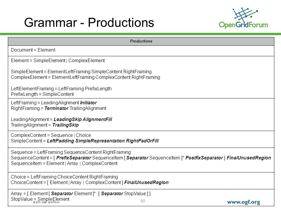 Grammar - Productions Document = Element