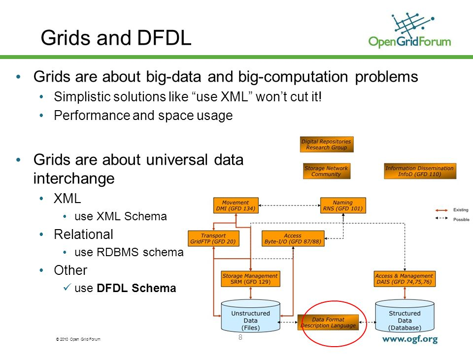 Grids and DFDL Grids are about big-data and big-computation problems