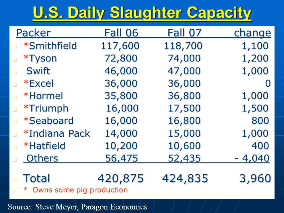 U.S. Daily Slaughter Capacity