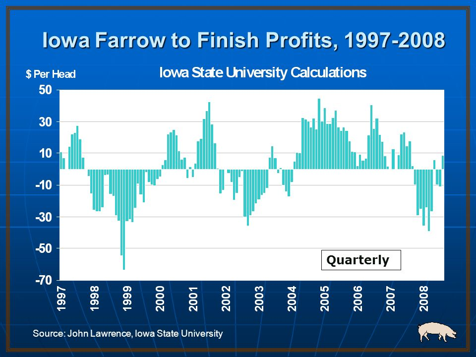 Iowa Farrow to Finish Profits, 1997-2008