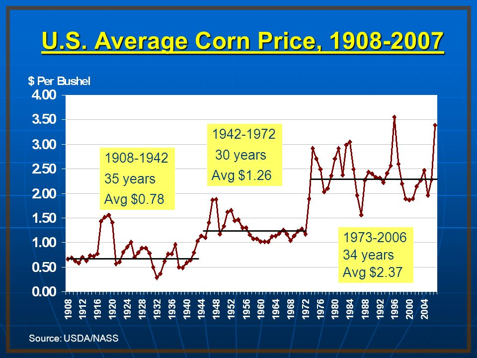 U.S. Average Corn Price, 1908-2007 1942-1972 30 years Avg $1.26