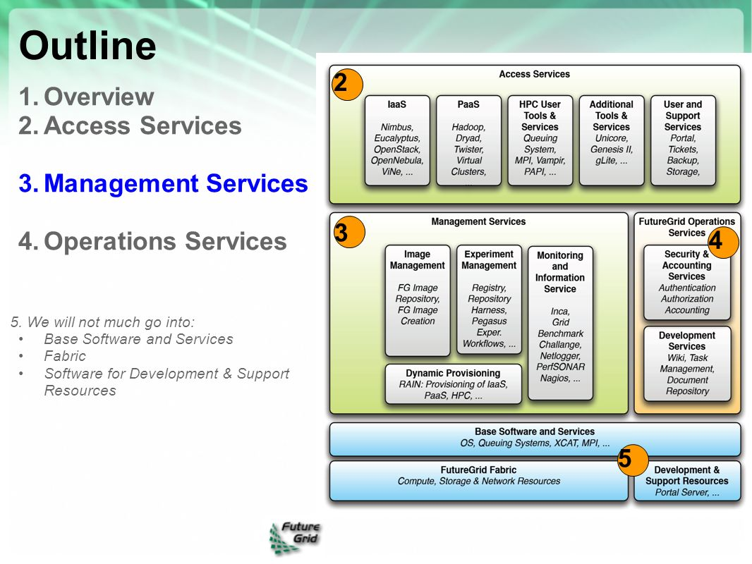 Outline 2 Overview Access Services Management Services