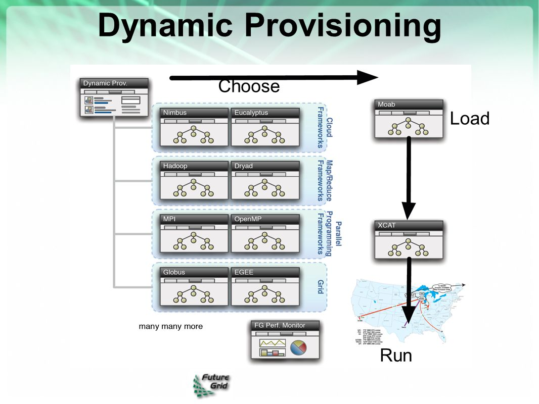 Dynamic Provisioning Choose Load Run