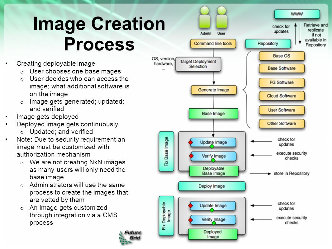 Image Creation Process