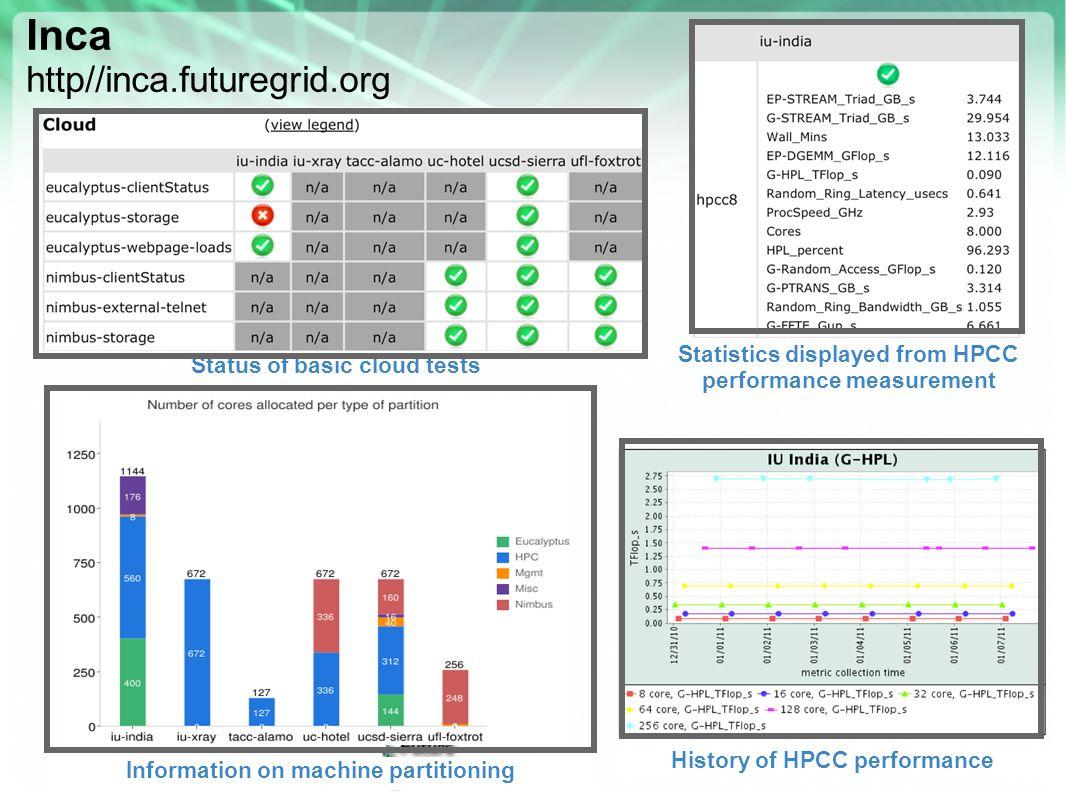 Inca http//inca.futuregrid.org