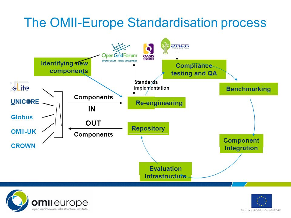 The OMII-Europe Standardisation process