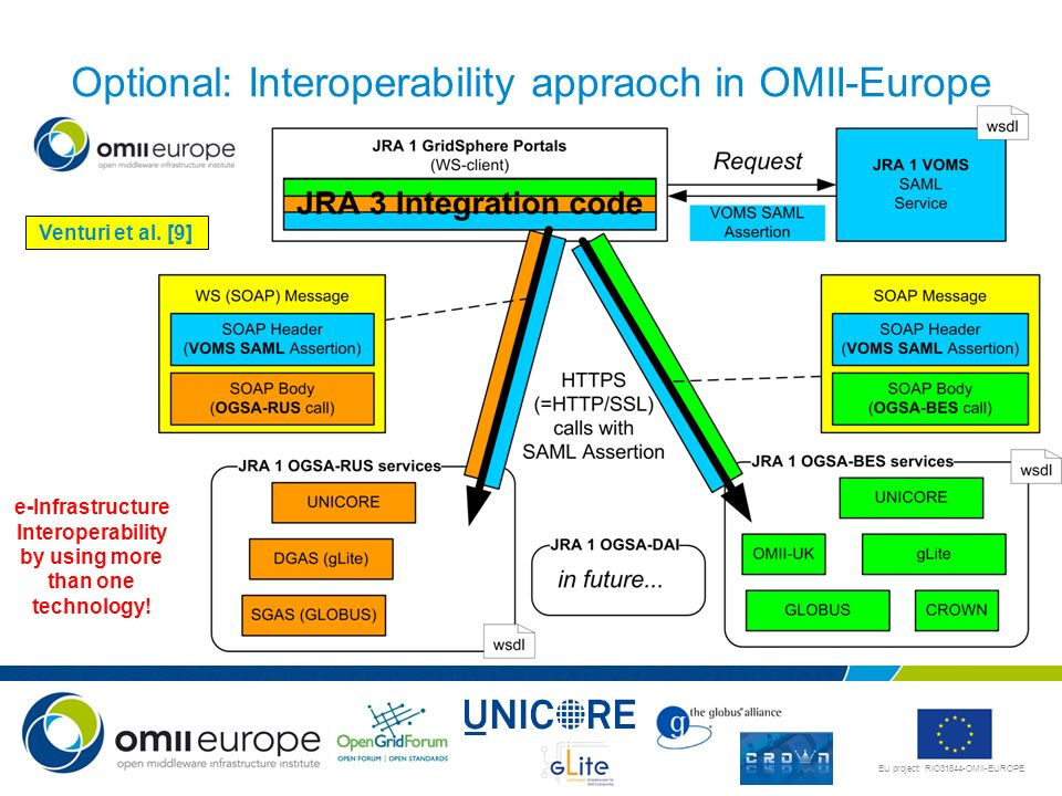 Optional: Interoperability appraoch in OMII-Europe
