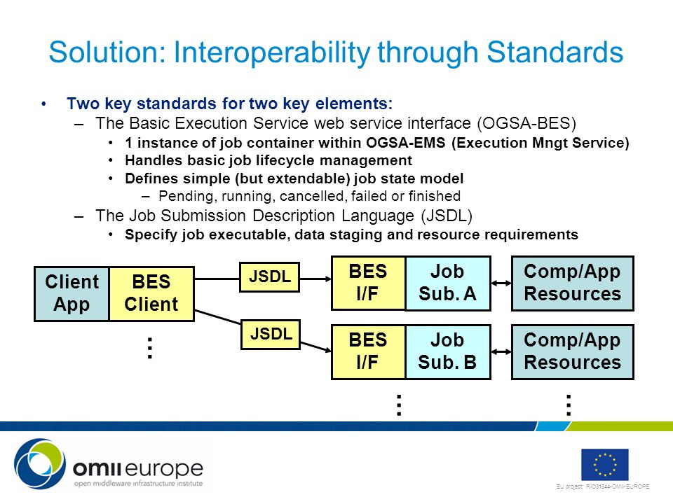 Solution: Interoperability through Standards