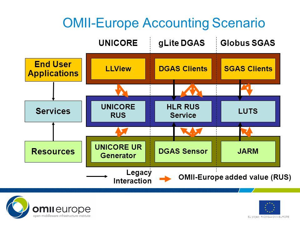 OMII-Europe Accounting Scenario