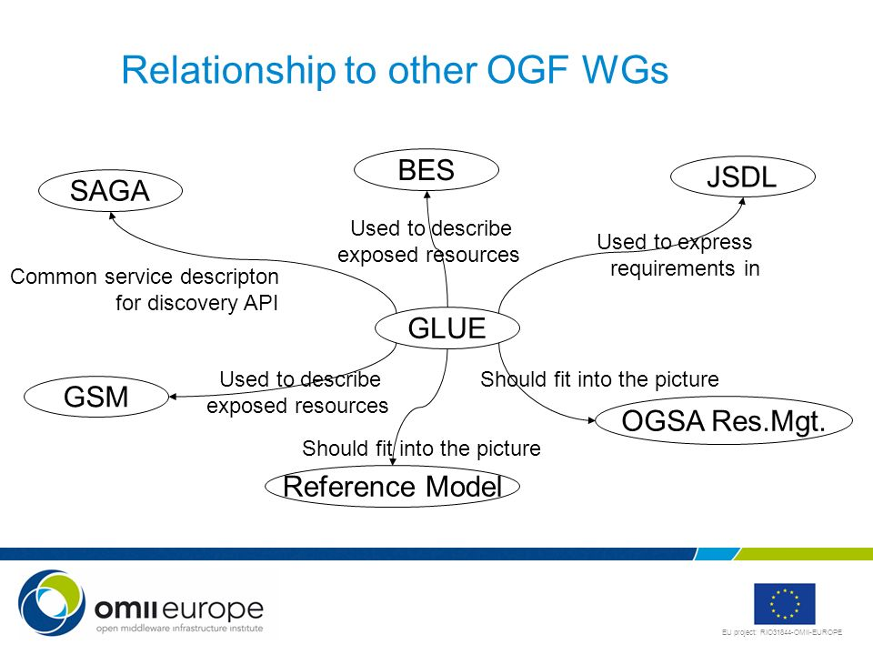 Relationship to other OGF WGs