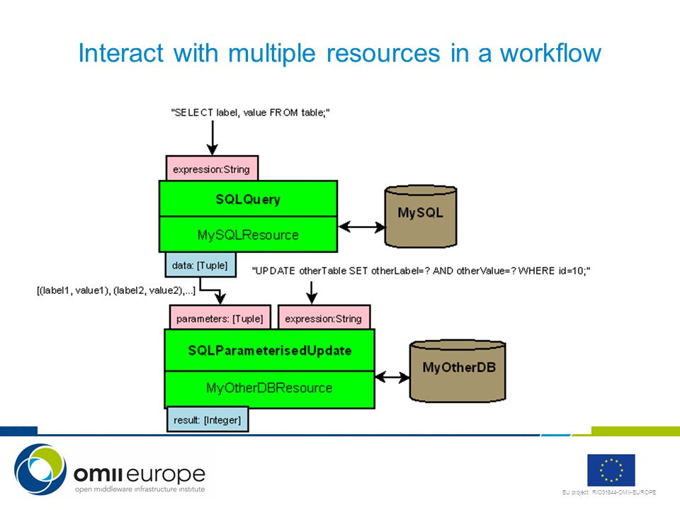 Interact with multiple resources in a workflow