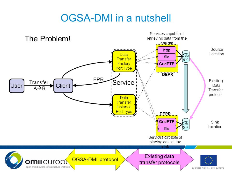 OGSA-DMI in a nutshell The Problem! Service User Client EPR Transfer